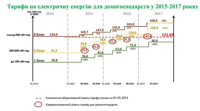 Схема расчёта тарифов на