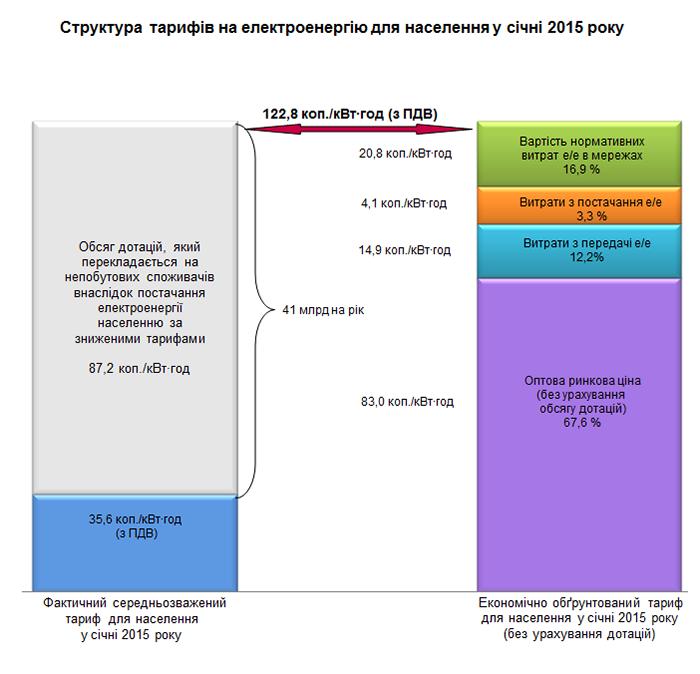 Схема расчёта тарифов на электроэнергию в Украине