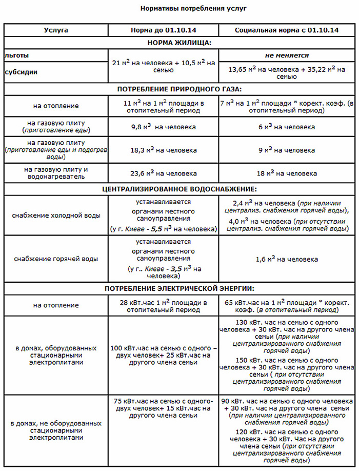 Новый порядок назначения жилищных субсидий вводится с 01.10.2014