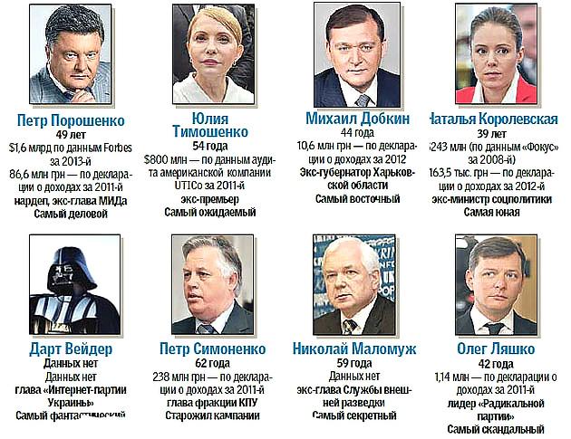 Кандидаты на пост Президента Украины 2014