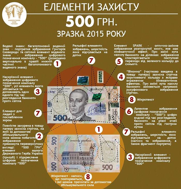 В Украине появилась в обращении новая 500 гривневая банкнота