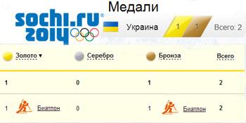Украинские победы на Зимней Олимпиаде 2014