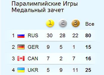 Украинские победы на Паралимпиаде 2014