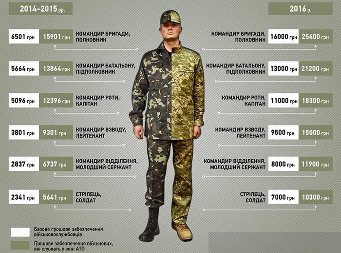 Зарплата воинов АТО в 2016 году увеличится в четыре раза