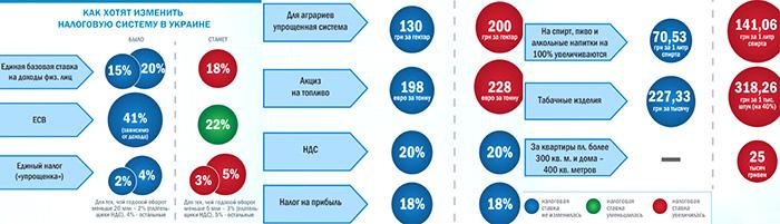 Верховная Рада изменила Налоговый Кодекс Украины