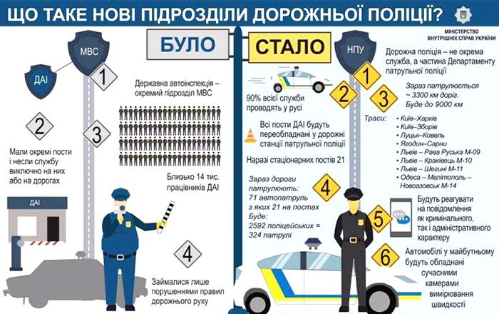 Чем отличается ГАИ от новой Дорожной полиции