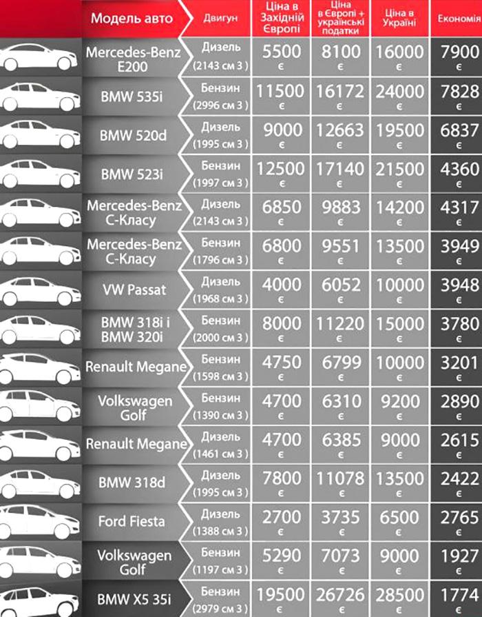 Какие модели авто выгоднее всего ввозить из Европы
