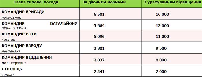С февраля 2016 повысили зарплату военнослужащим ВСУ