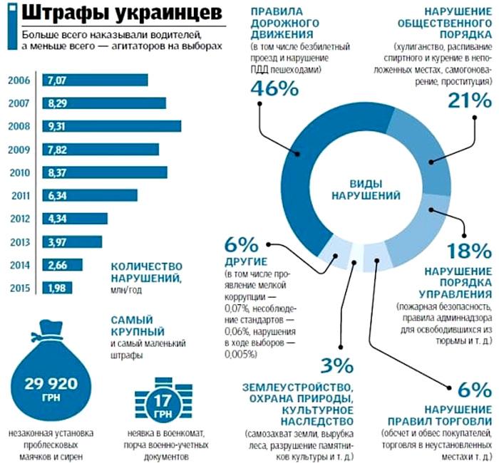 За что чаще всего штрафуют украинцев?
